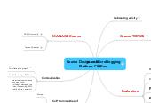 Mind map: Course Design on Microblogging Platform CIRIP.eu