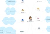 Mind map: Peruskäyttäjä