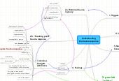 Mind map: Understanding my trauma response & trouble sleeping