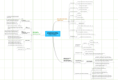 """Mind map: Enlightenment Now """"Powerful Peace"""""""
