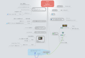 Mind map: Innov  x Reinvent 〜直近何をやるか〜