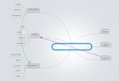 Mind map: over alle bjerge 3xindianere