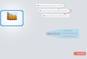 Mind map: Create Awesome Presentations