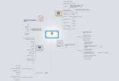 Mind map: Модель продающего сайта  ТЦ <<ТВОЙ СТАРТ>>