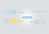 Mind map: Årsplan for historie 2013/14