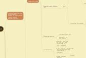 Mind map: ПУТЬ К МИЛЛИОНУ         (день  1 - часть 4)          Структура