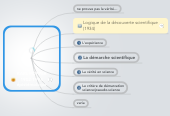 Mind map: KARL POPPER 1902-1994 (philosophie des sciences)