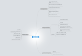 Mind map: August ToDo
