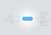 Mind map: Corporate Marketing  Materials Update
