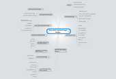 Mind map: Direct Mail is an Ideal Target Medium