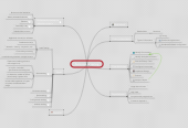 Mind map: Performance testing