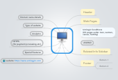 Mind map: Website Analysis