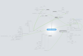 Mind map: Proper Channel's new Name