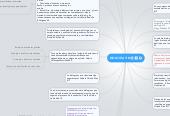 Mind map: BIOLOGÍA 3ºB