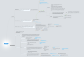 Mind map: ТелеМаркетинг