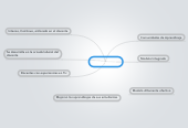 Mind map: El Couching