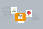 Mind map: Account Plan