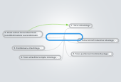 Mind map: Aircraft Industries (LET)