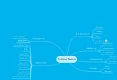 Mind map: Fedora Teams
