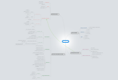 Mind map: GeCO S1