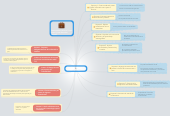 Mind map: Blended learning como práctica transformadora