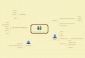 Mind map: Clasificación de Grupos