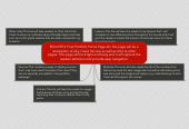 Mind map: EDU 699-3 Final Portfolio Home Page-On this page will be adescription of why I have this site as well as links to otherpages. This page will be bright and lively and it will capture thereaders attention and provide easy navigation.
