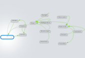 Mind map: Individuos