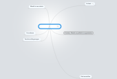 Mind map: Macht en politiek