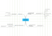 Mind map: Learning Diary Post Headings