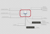 Mind map: Personale på PLC