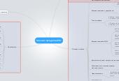 Mind map: Линейка продуктов ЛСК