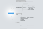 Mind map: Доклад по AngularJS