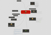 Mind map: curso de Profundización en GNU-LINUX