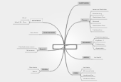 Mind map: ZME BASF HIS PITCH