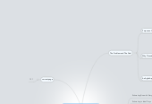 Mind map: Agile Estimating and Planning