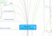 Mind map: Software für  GmbH-Verwaltung (Linux)