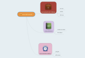 Mind map: uso del movil