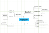Mind map: Identifying a Research