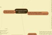 Mind map: Организация отделамаркетинга
