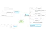 Mind map: Poldoc