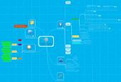 Mind map: AP- Møller scienceinnovation teknologi