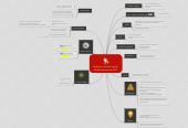 Mind map: Keynotes van Alex Leupen NHNN seminar okt 2013