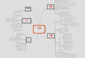 Mind map: MOOC HTML5/CSS3 semaine 3