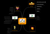 Mind map: Website Planning (in a nutshell)