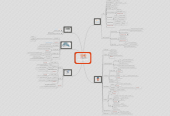 Mind map: MOOC HTML5/CSS3 semaine 4