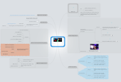 Mind map: 9 BOX AudioCubes
