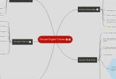 Mind map: Global Digital Citizen