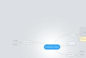 Mind map: Portafolio virtual