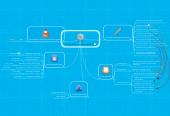 Mind map: Portal korporacyjny szpitalu